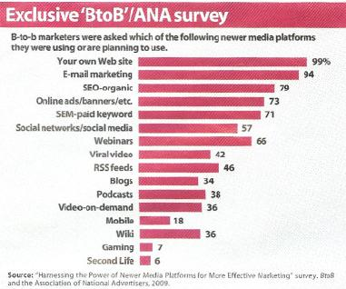 BtoB and ANA Social Media Survey